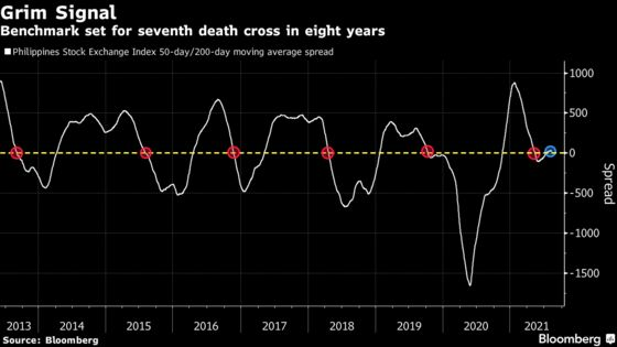 Philippines Covid Surge Spurs Worst Stocks Rout Since June 2020