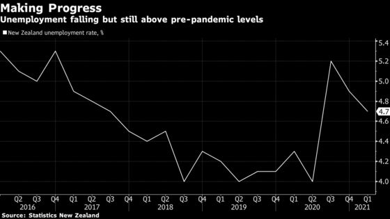New Zealand Jobless Rate Unexpectedly Fell in First Quarter