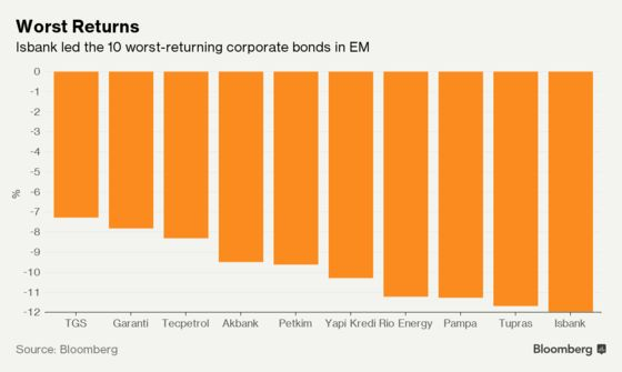 Think Turkey, Argentine Sovereign Debt Is Bad? Look at Companies
