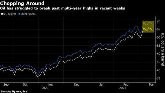 Oil Extends Retreat With Market Assessing Global Demand Recovery