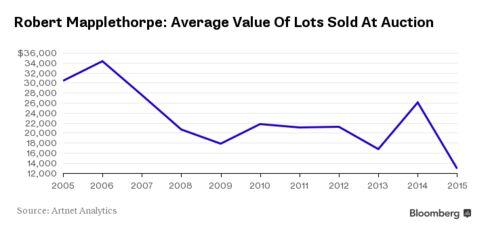 Robert Mapplethorpe'sAuction Average