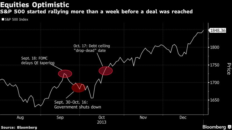 Markets seen following this blueprint as debt ceiling approaches stocks started slumping after the fed meeting in anticipation of a shutdown which continued through oct 8 the benchmark sp 500 index started rallying on malvernweather Images