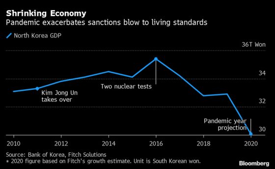 North Korea Seeks Economic Boost Amid Covid, Sanctions Pain