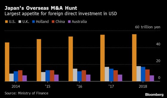 Japan's Overseas M&A Boom Is Keeping the Yen's Gains in Check