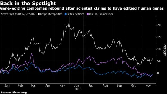 Gene-Editing Stocks Gain After Doctor Claims Success in Babies