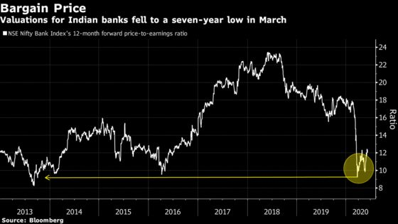 Funds Buying Battered India Bank Stocks See Cyclical Rebound