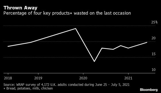 Food Waste Spikes in the U.K. as Lockdown Restrictions Lifted