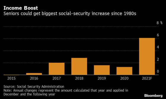 More U.S. Inflation Pressure to Come From Seniors' Income Boost