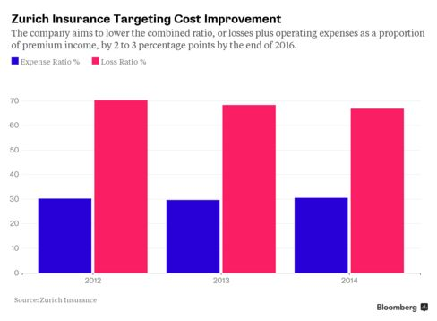 Zurich Insurance Targeting Cost Improvement