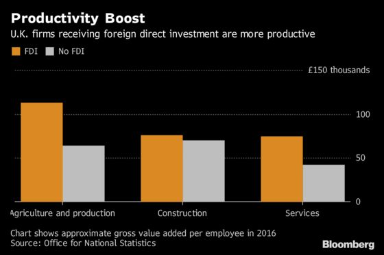 Britain's Productivity Puzzle Could Be Solved by Looking Abroad