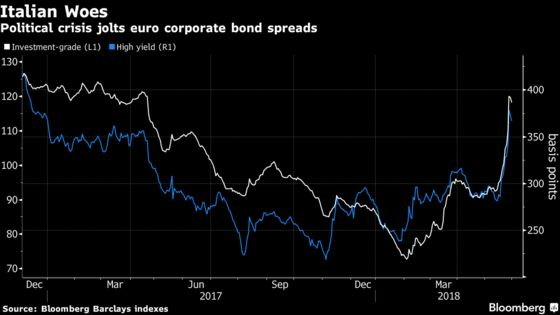 Credit Investors See Big Buying Opportunity in Italy Carnage