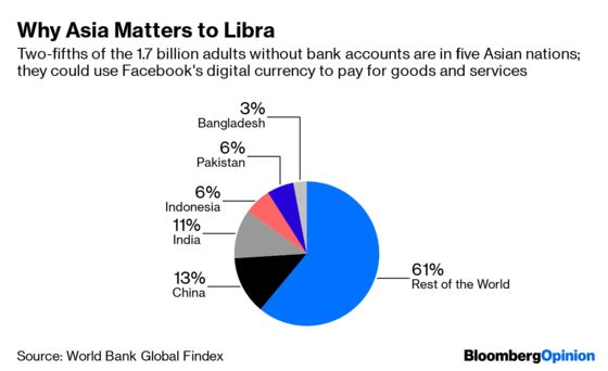 Facebook's Libra May SparkaCurrency War