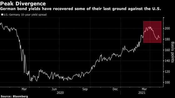 Fed's Dovish Tilt to Unleash Tide of Bets on Resurgent Euro