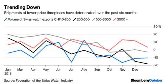 Apple and China Put the Squeeze on Swatch