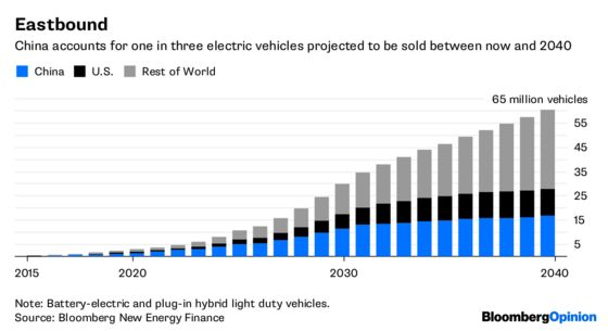 All Roads, Electric or Oil, Lead to China
