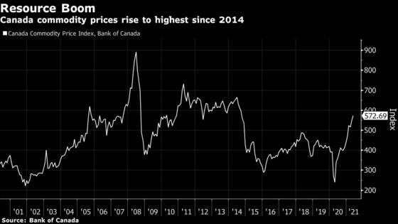 Commodities Send Loonie Soaring, Creating Quandary for Canada