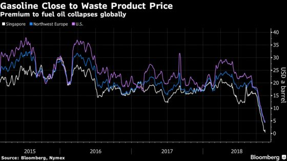 Gasoline Becomes Oil Refineries' Big Headache as Price Plunges