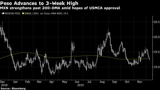 Mexican Peso Strengthens on Optimism Over USMCA Trade Deal