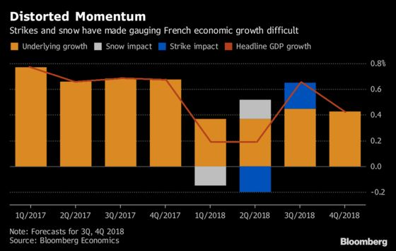 French Growth Payback Is Delayed Until the Third Quarter