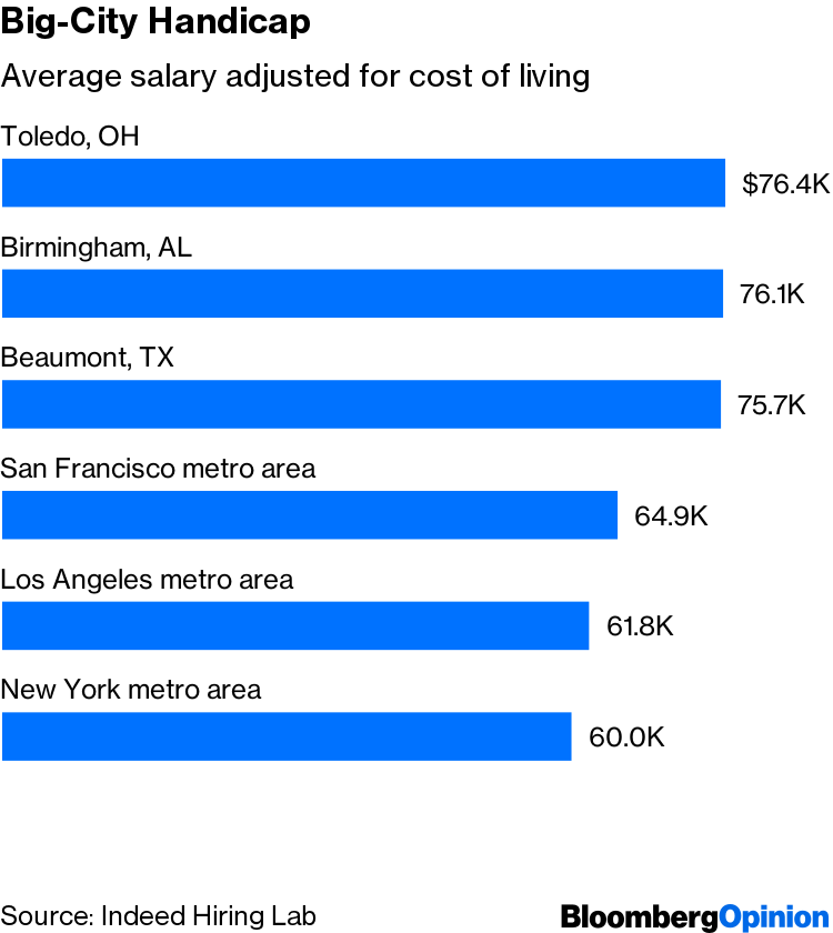 U S  Economy: Big Cities No Longer Deliver for Low-Skill Workers