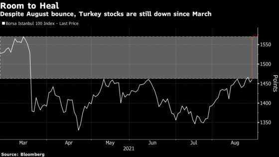 Turkish Stocks Still Have Room to Heal After Best Month of Year