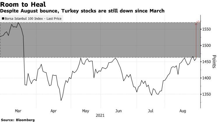 Despite August bounce, Turkey stocks are still down since March