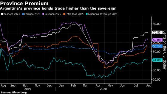 Argentina Investors Face Better Debt Deals With Provinces