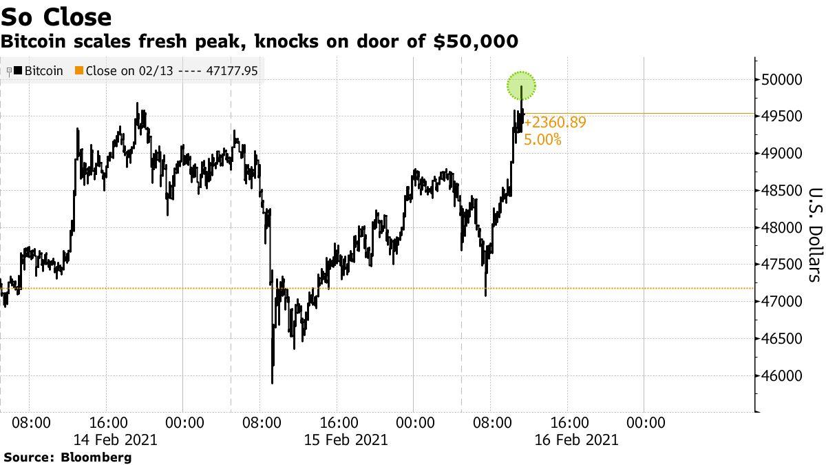 Bitcoin scales fresh peak, knocks on door of $50,000