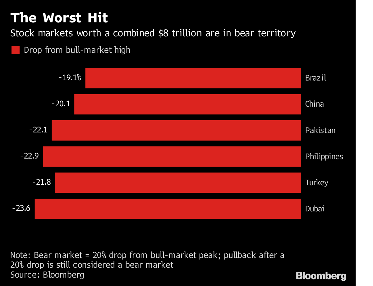 Trade Angst Hits Emerging Stocks With $8 Trillion in Bear Market
