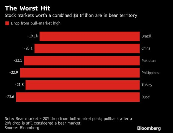 Trade War Hits Stocks as $8 Trillion in Bear Market: Inside EM