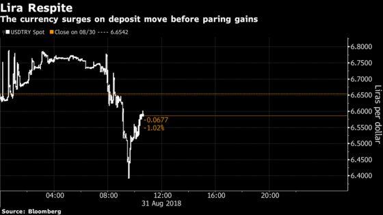 Lira Gets a Helping Hand as Turkey Raises Tax on Dollar Deposits