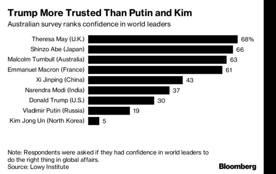 Australians Put More Trust in China's Xi Than Donald Trump