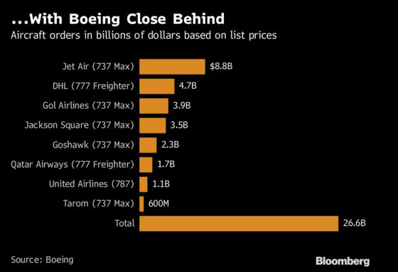 After $55 Billion Dead Heat, Airbus and Boeing Chase More Deals