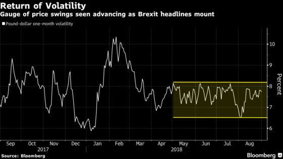 Pound Investors Face Months of Volatility Into Brexit Endgame