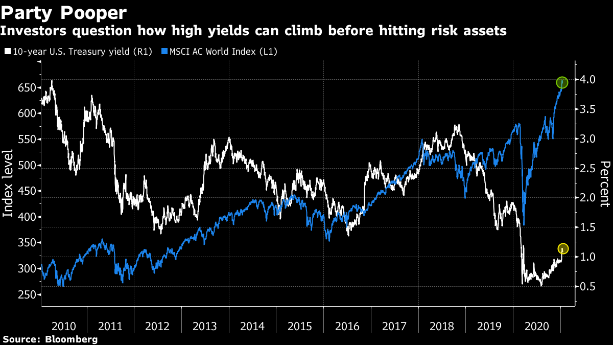Investors question how high yields can climb before hitting risk assets