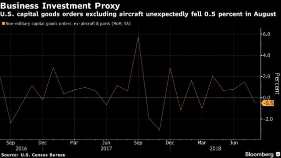 U.S. Business-Equipment Orders Show First Decline in Five Months