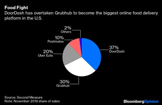 The Great Food-Delivery Fight Arrives in the U.S.