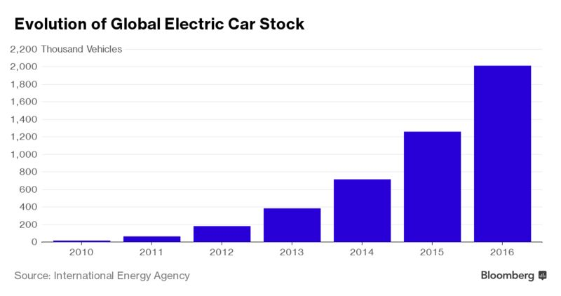 Electric Car Sales Are Surging Iea Reports Bloomberg