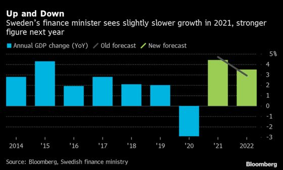 Sweden's PM Frontrunner Says She Has Room For More Stimulus