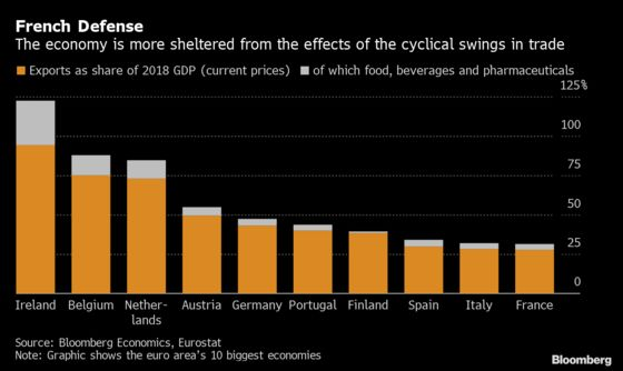 France's Resilience to Trade Shocks May Not Hold Forever