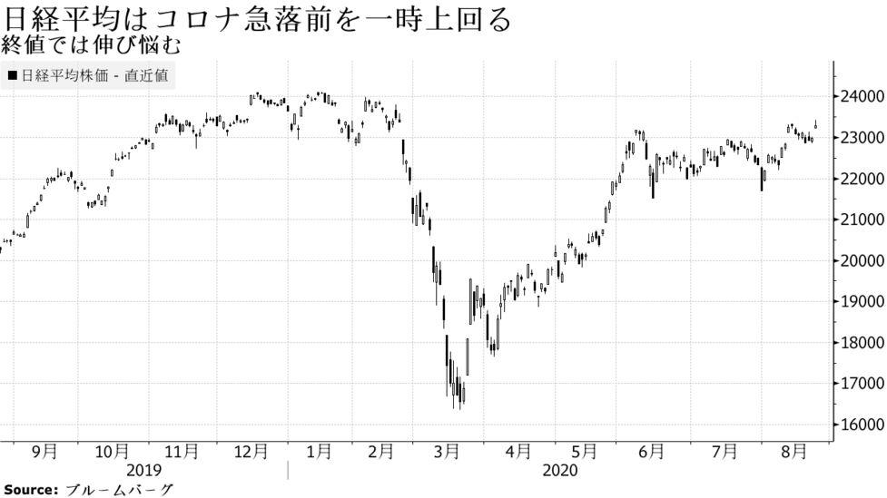 今日 の 日経 平均 株価