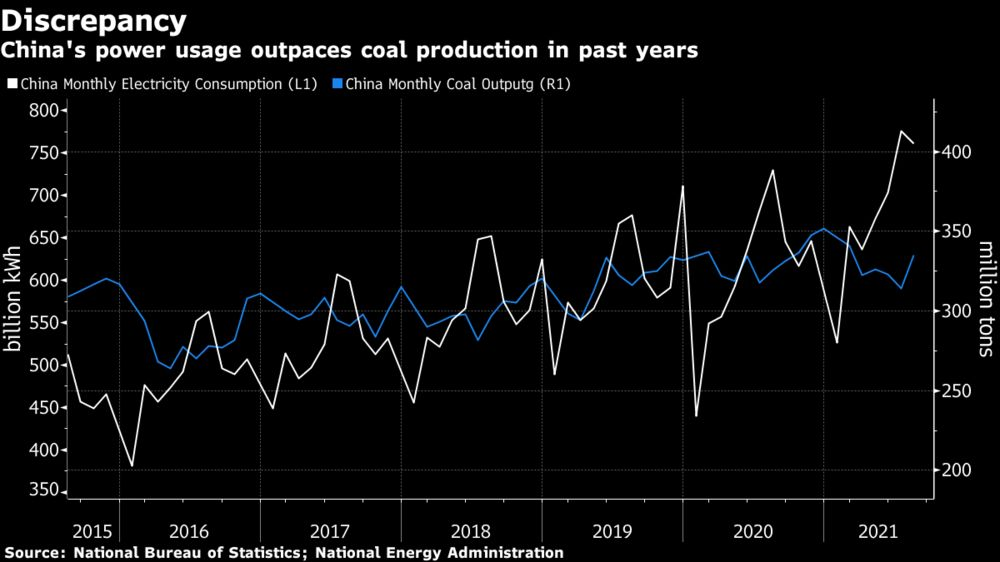 China's power usage outpaces coal production in past years