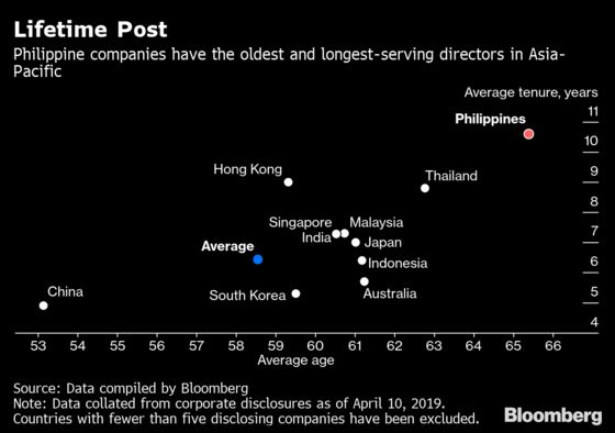Asia's Longest-Serving Directors Can Be Found in the Philippines