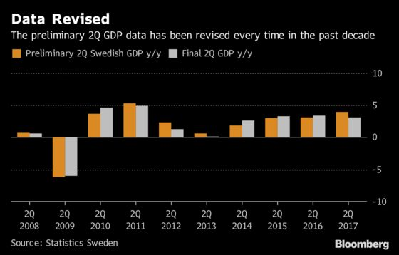 Sweden's Economic Growth Surge May Be Too Good to Be True