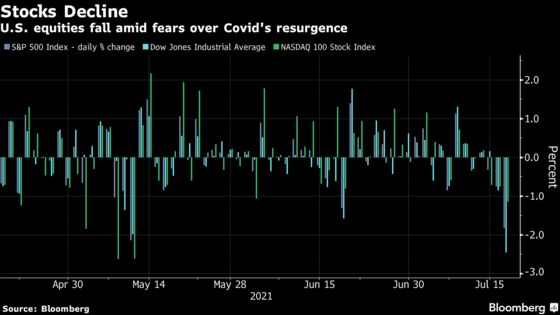 Traders Voice Fresh Covid Worry: 'The Broad Public Is Waking Up'