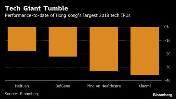 Fund Companies Ask Hong Kong to Relax IPO Investment Rules