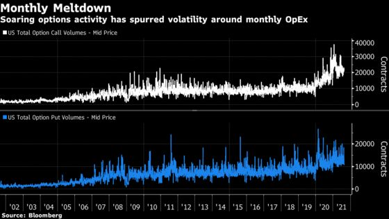 Options Turn Upheavals Into a Mid-Month Sure Thing for S&P 500