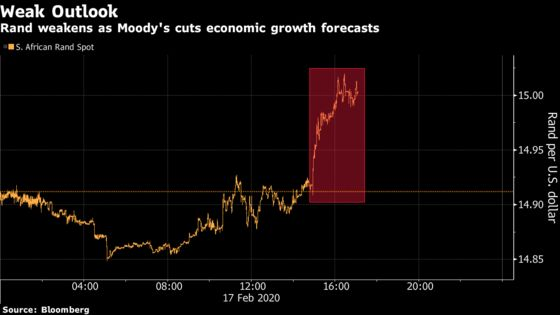 Rand Falls as Moody's Sounds Alarm on South African Economy