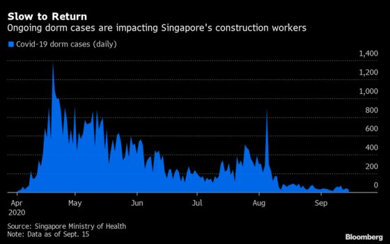 Virus Cases at Dorms Add to Singapore Construction Woes