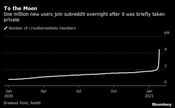 WallStreetBets Gains More Than a Million New Members Overnight